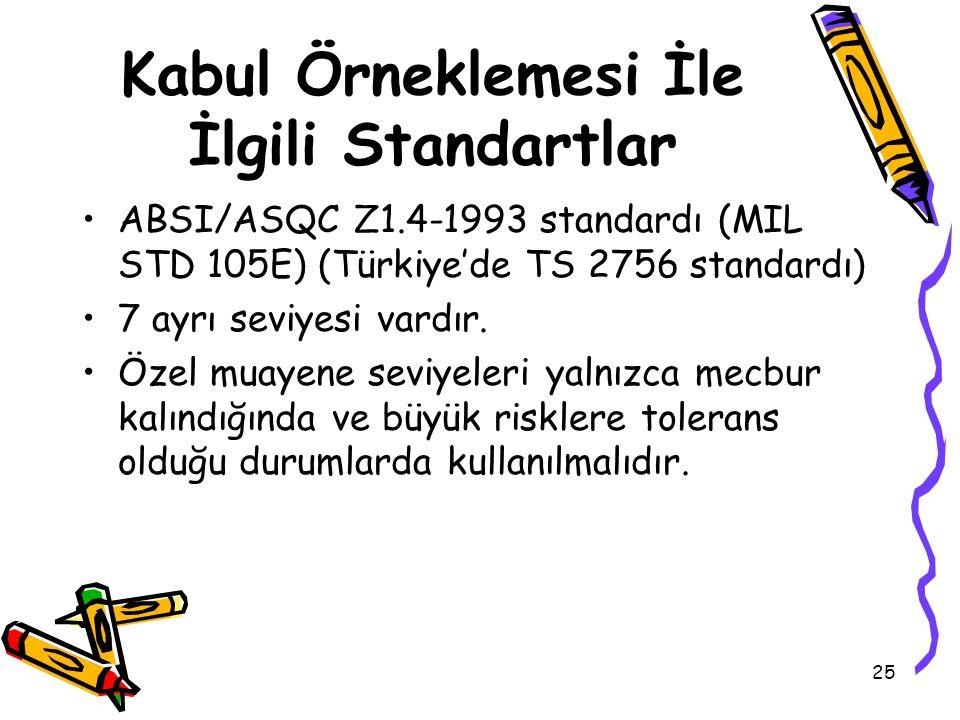 25 Kabul Örneklemesi İle İlgili Standartlar ABSI/ASQC Z1.4-1993 standardı (MIL STD 105E) (Türkiye'de TS 2756 standardı) 7 ayrı seviyesi vardır. Özel m