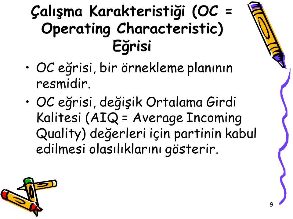9 Çalışma Karakteristiği (OC = Operating Characteristic) Eğrisi OC eğrisi, bir örnekleme planının resmidir. OC eğrisi, değişik Ortalama Girdi Kalitesi