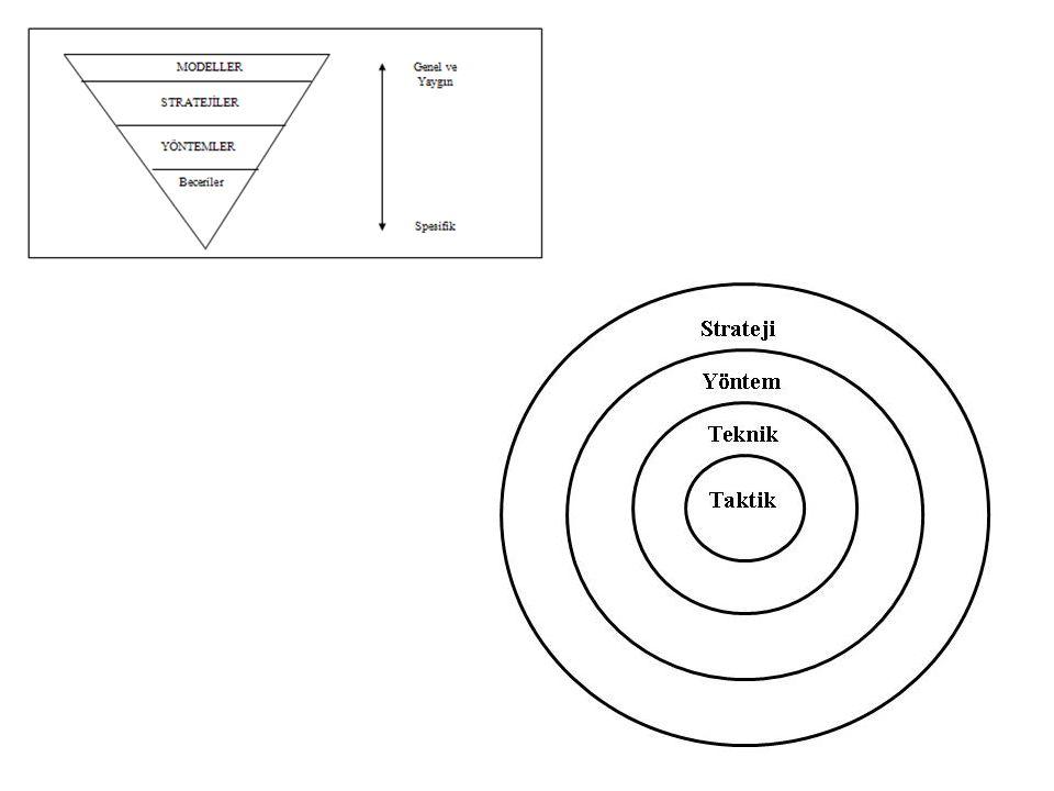3) Öğretmenin özellikleri: Ders metodunu öğretmen seçtiği için, bu seçimde onun özelliklerinin de etkili olacağı son derece açıktır.