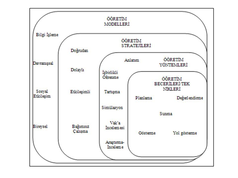 Bir dersin öğretim stratejisi, yöntem ve işlemlerden oluşur.
