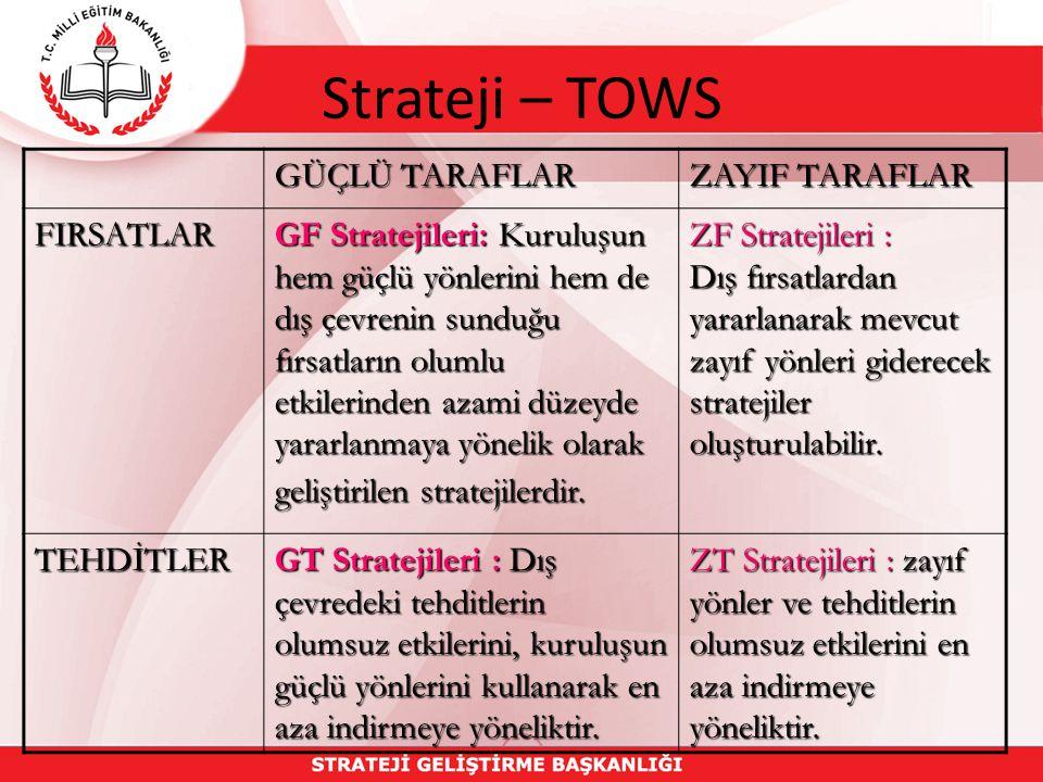 Strateji – TOWS GÜÇLÜ TARAFLAR ZAYIF TARAFLAR FIRSATLAR GF Stratejileri: Kuruluşun hem güçlü yönlerini hem de dış çevrenin sunduğu fırsatların olumlu etkilerinden azami düzeyde yararlanmaya yönelik olarak geliştirilen stratejilerdir.