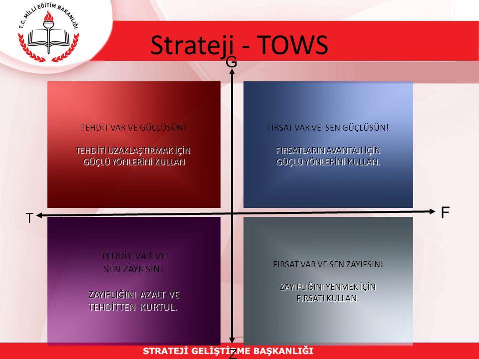 Strateji - TOWS FIRSAT VAR VE SEN GÜÇLÜSÜN. FIRSATLARIN AVANTAJI İÇİN GÜÇLÜ YÖNLERİNİ KULLAN.