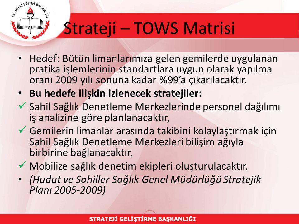 Strateji – TOWS Matrisi Hedef: Bütün limanlarımıza gelen gemilerde uygulanan pratika işlemlerinin standartlara uygun olarak yapılma oranı 2009 yılı sonuna kadar %99'a çıkarılacaktır.