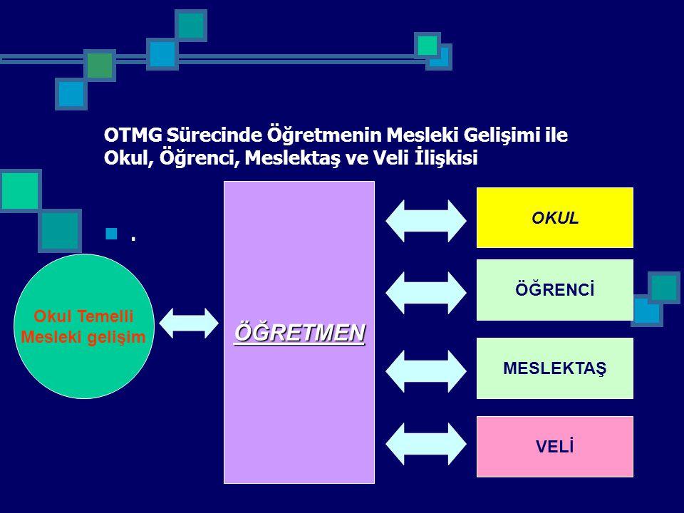 OTMG Sürecinde Öğretmenin Mesleki Gelişimi ile Okul, Öğrenci, Meslektaş ve Veli İlişkisi.