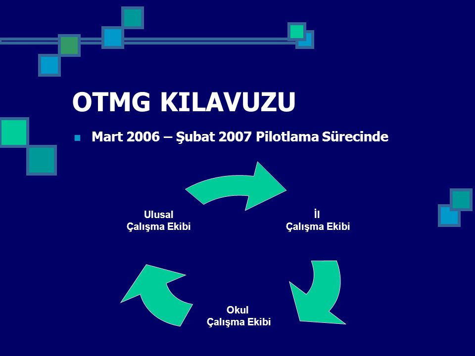 OTMG KILAVUZU Mart 2006 – Şubat 2007 Pilotlama Sürecinde İl Çalışma Ekibi Okul Çalışma Ekibi Ulusal Çalışma Ekibi