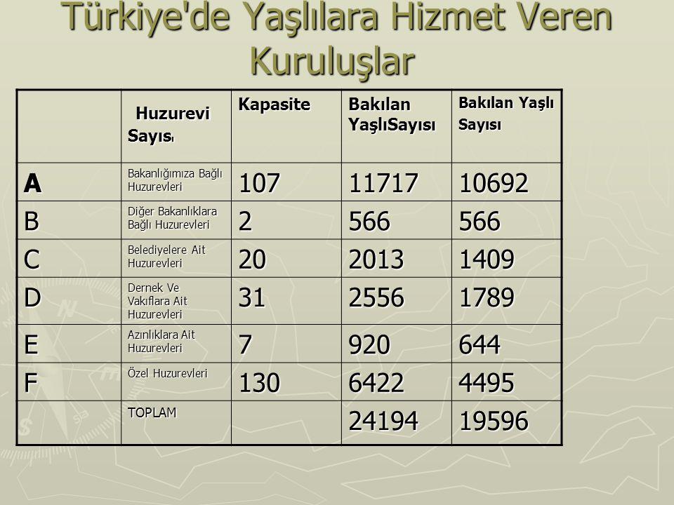 Türkiye'de Yaşlılara Hizmet Veren Kuruluşlar Türkiye'de Yaşlılara Hizmet Veren Kuruluşlar Huzurevi Sayıs ı Huzurevi Sayıs ıKapasite Bakılan YaşlıSayıs