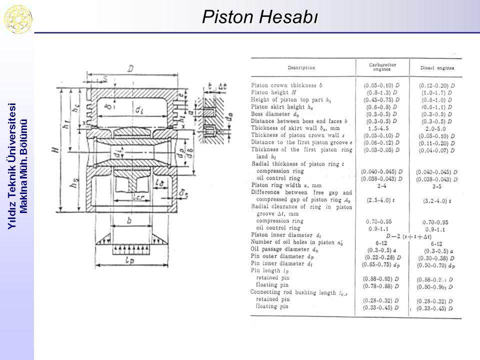Piston Hesabı Yıldız Teknik Üniversitesi Makina Müh. Bölümü
