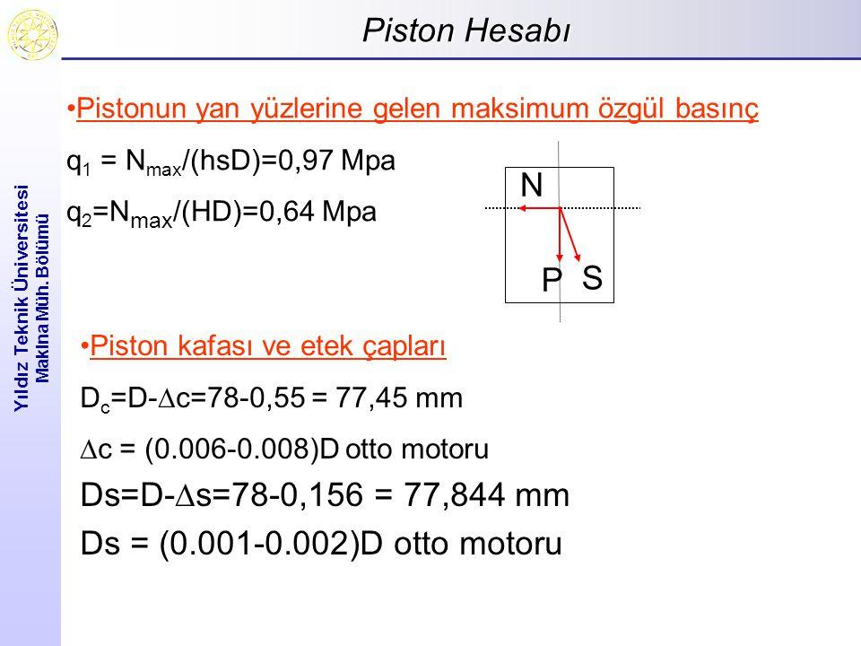 Piston Hesabı Yıldız Teknik Üniversitesi Makina Müh. Bölümü Pistonun yan yüzlerine gelen maksimum özgül basınç q 1 = N max /(hsD)=0,97 Mpa q 2 =N max