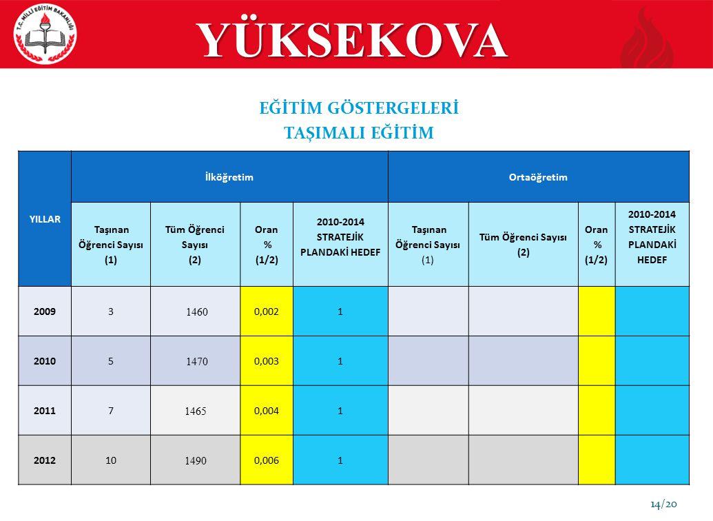 YÜKSEKOVA 14/20 EĞİTİM GÖSTERGELERİ TAŞIMALI EĞİTİM YILLAR İlköğretimOrtaöğretim Taşınan Öğrenci Sayısı (1) Tüm Öğrenci Sayısı (2) Oran % (1/2) 2010-2