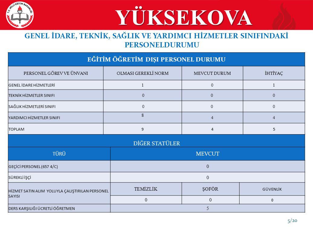 YÜKSEKOVA YÜKSEKOVA 6/20 50.YIL ORTAOKULU ARAÇ-GEREÇ ve DEMİRBAŞ DURUMU 50.