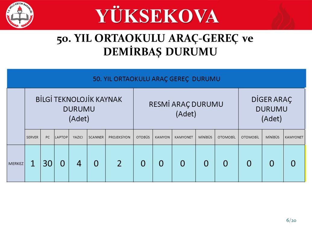 YÜKSEKOVA 7/20 EĞİTİM GÖSTERGELERİ SBS (İLKÖĞRETİM) YILLAR 8.