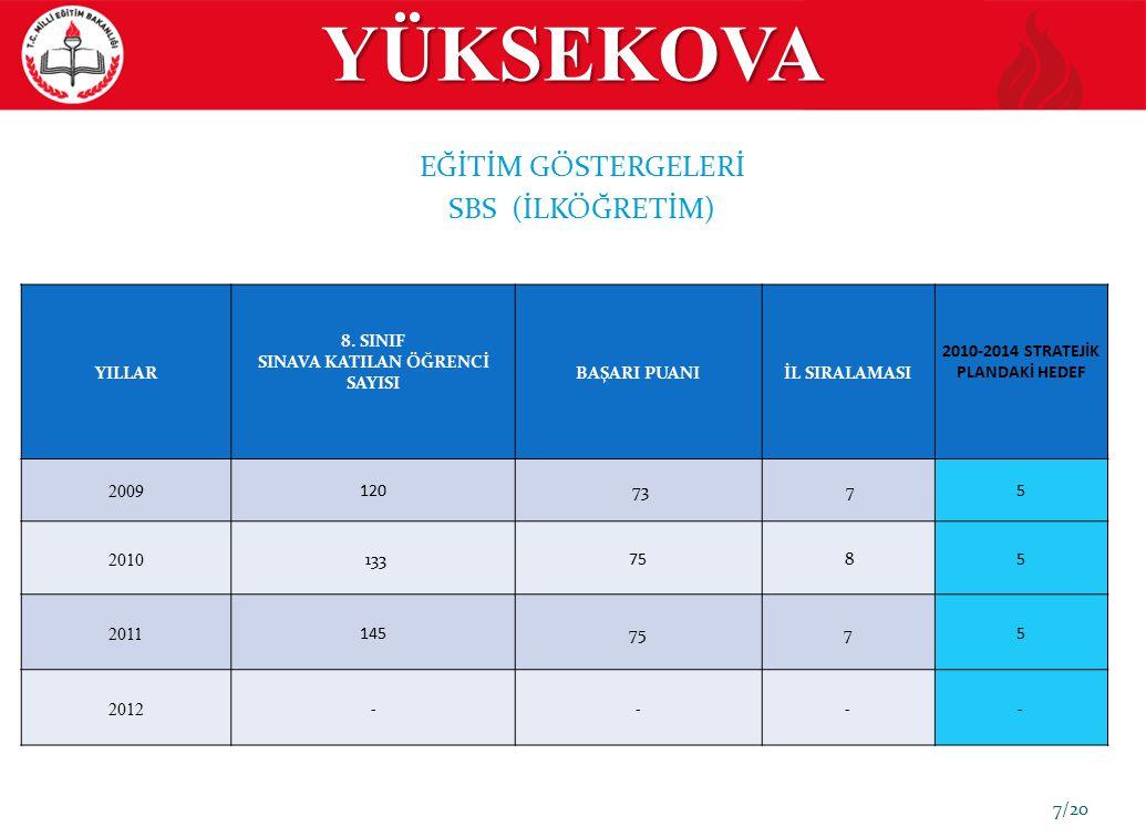 YÜKSEKOVA 7/20 EĞİTİM GÖSTERGELERİ SBS (İLKÖĞRETİM) YILLAR 8. SINIF SINAVA KATILAN ÖĞRENCİ SAYISI BAŞARI PUANIİL SIRALAMASI 2010-2014 STRATEJİK PLANDA