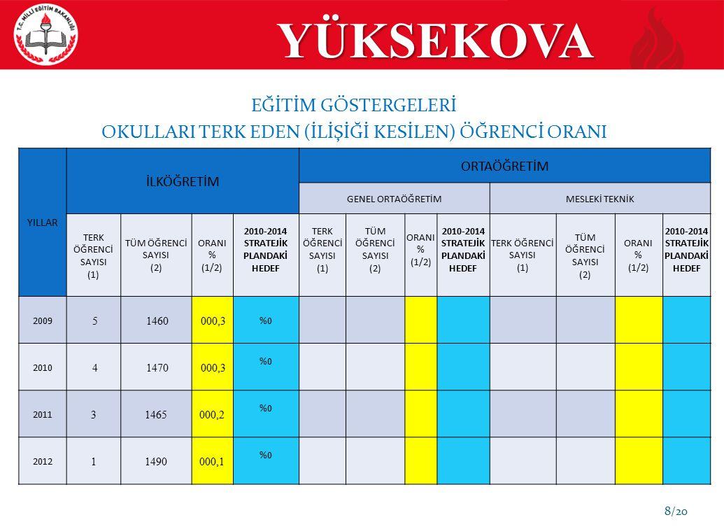 YÜKSEKOVA 50.YIL ORTAOKULU 19/20 SORUN-6 Okulun kalorifer kazanı değiştirilmelidir.