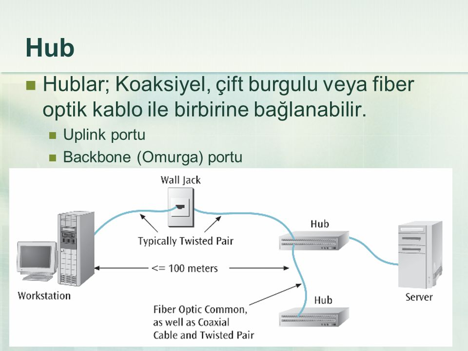 Hub Hublar; Koaksiyel, çift burgulu veya fiber optik kablo ile birbirine bağlanabilir. Uplink portu Backbone (Omurga) portu