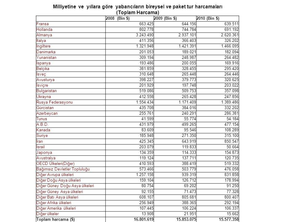 Milliyetine ve yıllara göre yabancıların bireysel ve paket tur harcamaları (Toplam Harcama) 2008 (Bin $)2009 (Bin $)2010 (Bin $) Fransa 663.425 644.15