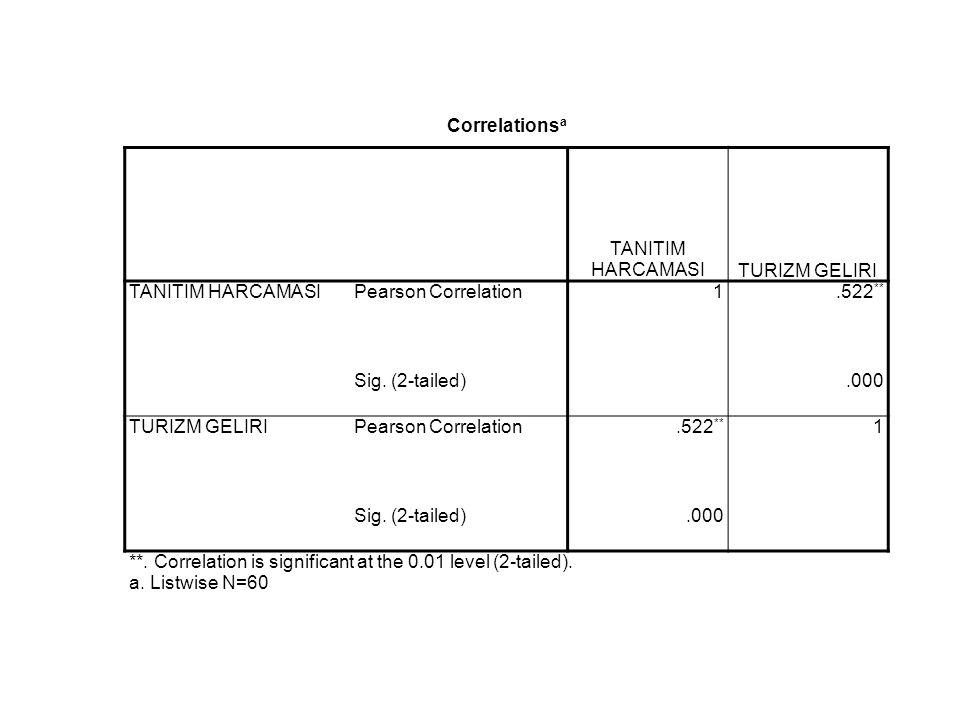 Correlations a TANITIM HARCAMASITURIZM GELIRI TANITIM HARCAMASIPearson Correlation1.522 ** Sig. (2-tailed).000 TURIZM GELIRIPearson Correlation.522 **