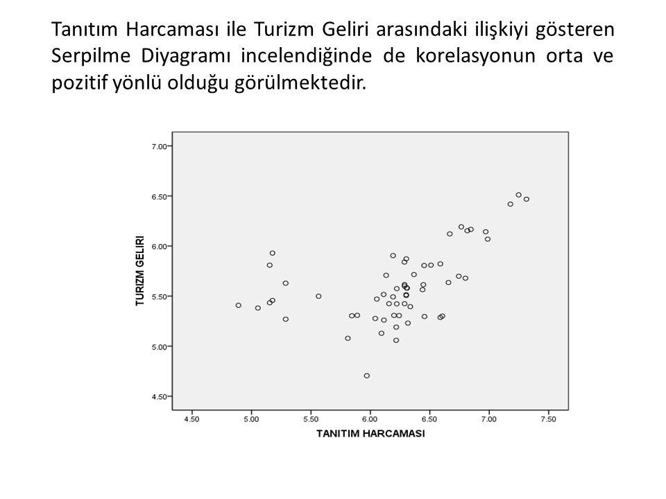 Tanıtım Harcaması ile Turizm Geliri arasındaki ilişkiyi gösteren Serpilme Diyagramı incelendiğinde de korelasyonun orta ve pozitif yönlü olduğu görülm