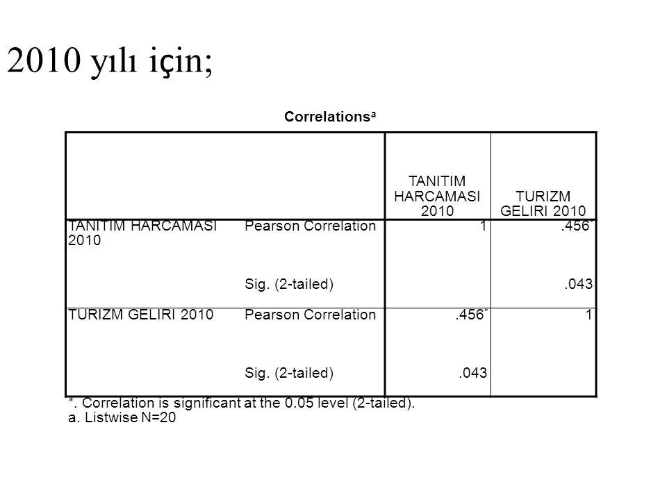 Correlations a TANITIM HARCAMASI 2010 TURIZM GELIRI 2010 TANITIM HARCAMASI 2010 Pearson Correlation1.456 * Sig. (2-tailed).043 TURIZM GELIRI 2010Pears