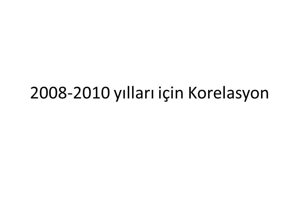 2008-2010 yılları için Korelasyon