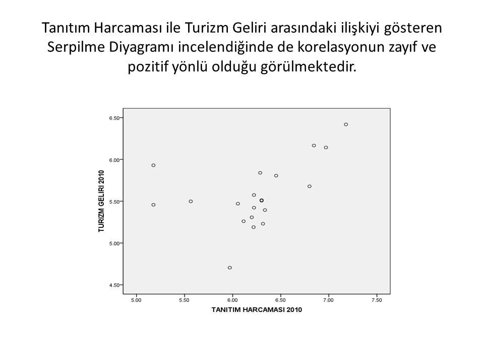 Tanıtım Harcaması ile Turizm Geliri arasındaki ilişkiyi gösteren Serpilme Diyagramı incelendiğinde de korelasyonun zayıf ve pozitif yönlü olduğu görül