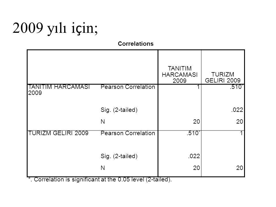 Correlations TANITIM HARCAMASI 2009 TURIZM GELIRI 2009 TANITIM HARCAMASI 2009 Pearson Correlation1.510 * Sig. (2-tailed).022 N20 TURIZM GELIRI 2009Pea