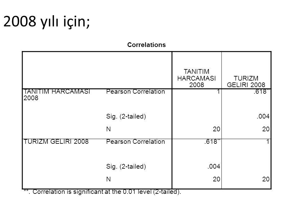 Correlations TANITIM HARCAMASI 2008 TURIZM GELIRI 2008 TANITIM HARCAMASI 2008 Pearson Correlation1.618 ** Sig. (2-tailed).004 N20 TURIZM GELIRI 2008Pe