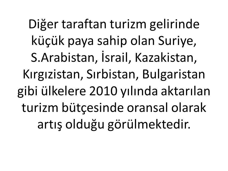 Diğer taraftan turizm gelirinde küçük paya sahip olan Suriye, S.Arabistan, İsrail, Kazakistan, Kırgızistan, Sırbistan, Bulgaristan gibi ülkelere 2010