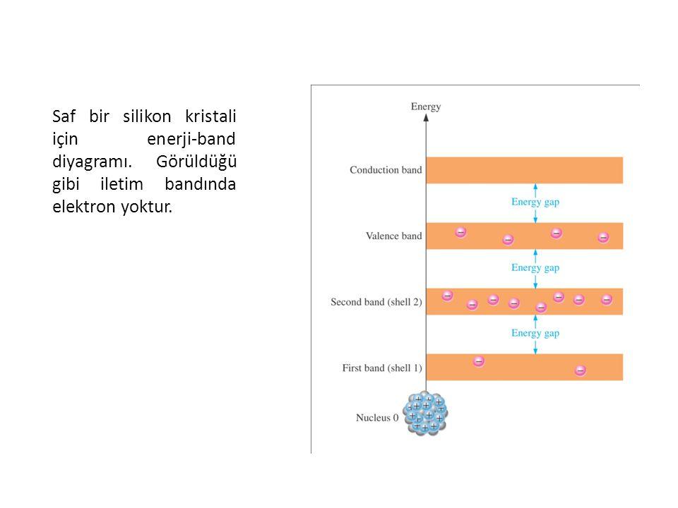 Saf bir silikon kristali için enerji-band diyagramı.