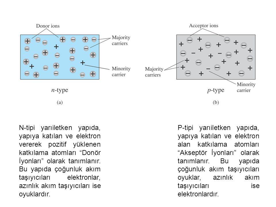 N-tipi yarıiletken yapıda, yapıya katılan ve elektron vererek pozitif yüklenen katkılama atomları Donör İyonları olarak tanımlanır.