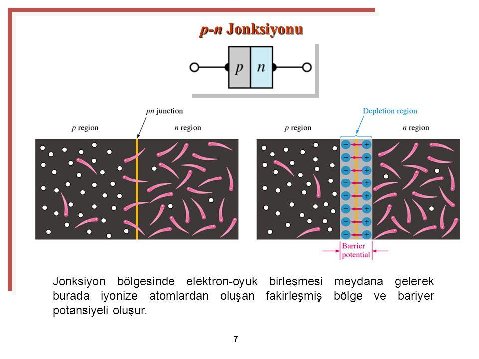 p-n Jonksiyonu 7 Jonksiyon bölgesinde elektron-oyuk birleşmesi meydana gelerek burada iyonize atomlardan oluşan fakirleşmiş bölge ve bariyer potansiyeli oluşur.