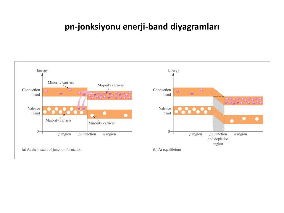 pn-jonksiyonu enerji-band diyagramları