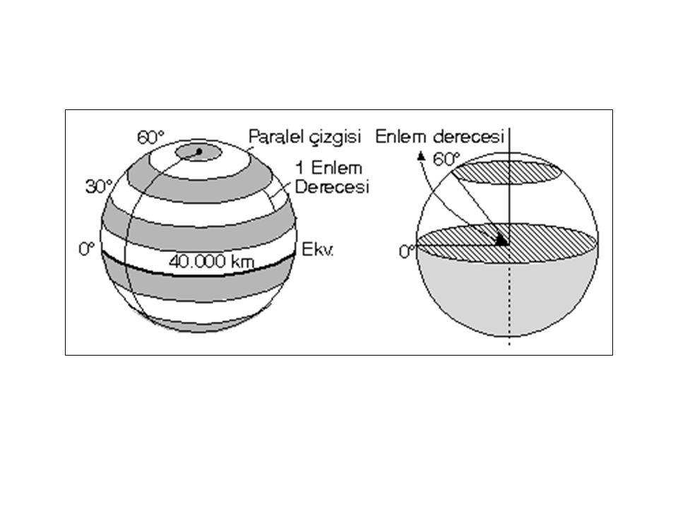  Meridyenler Kutup noktaları arasında uzanan ve Ekvator ile paralelleri dik kesen hayali çizgilere meridyen denir.