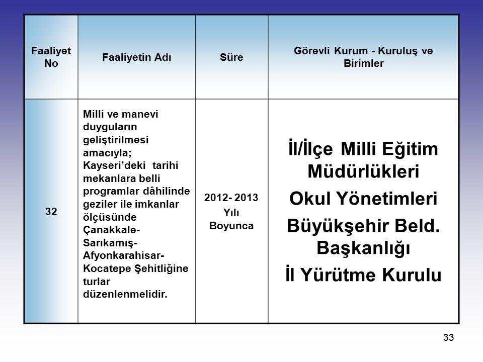 33 Faaliyet No Faaliyetin AdıSüre Görevli Kurum - Kuruluş ve Birimler 32 Milli ve manevi duyguların geliştirilmesi amacıyla; Kayseri'deki tarihi mekan