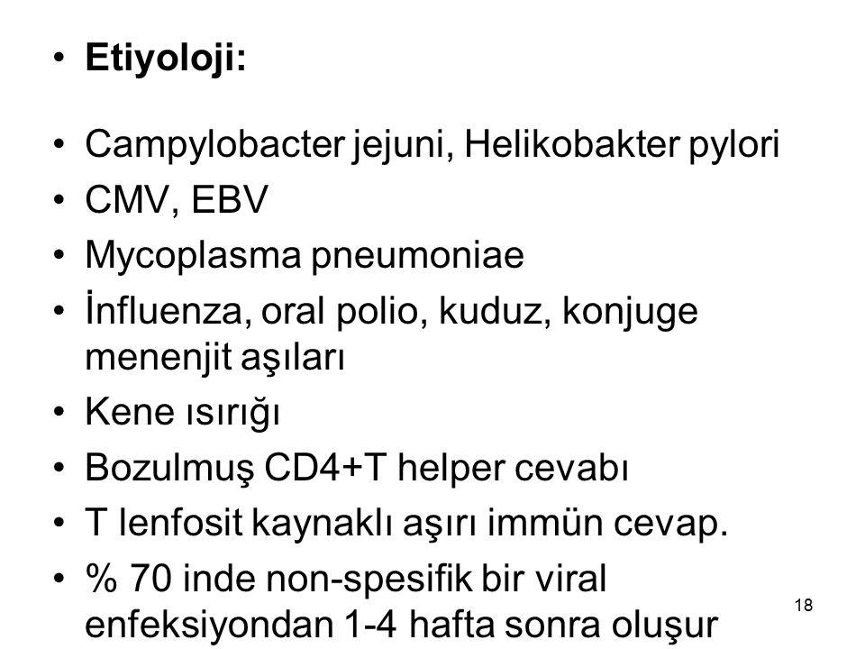 Etiyoloji: Campylobacter jejuni, Helikobakter pylori CMV, EBV Mycoplasma pneumoniae İnfluenza, oral polio, kuduz, konjuge menenjit aşıları Kene ısırığ