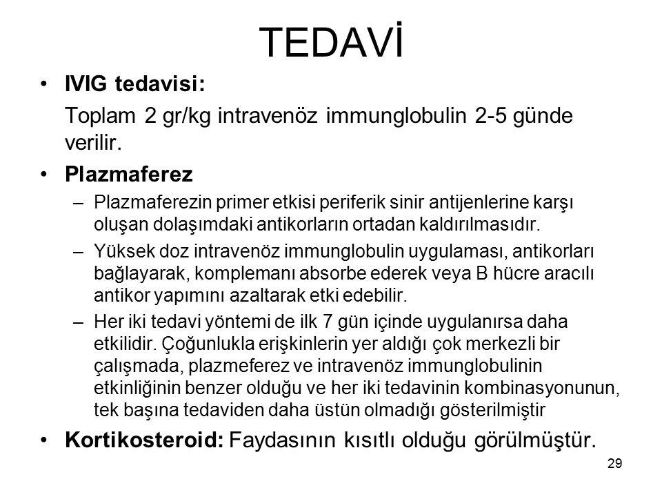 TEDAVİ IVIG tedavisi: Toplam 2 gr/kg intravenöz immunglobulin 2-5 günde verilir. Plazmaferez –Plazmaferezin primer etkisi periferik sinir antijenlerin