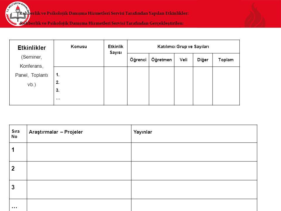 Etkinlikler (Seminer, Konferans, Panel, Toplantı vb.) Konusu Etkinlik Sayısı Katılımcı Grup ve Sayıları ÖğrenciÖğretmenVeliDiğerToplam 1. 2. 3. … Sıra