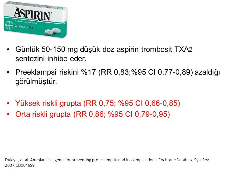 Günlük 50-150 mg düşük doz aspirin trombosit TXA 2 sentezini inhibe eder. Preeklampsi riskini %17 (RR 0,83;%95 CI 0,77-0,89) azaldığı görülmüştür. Yük