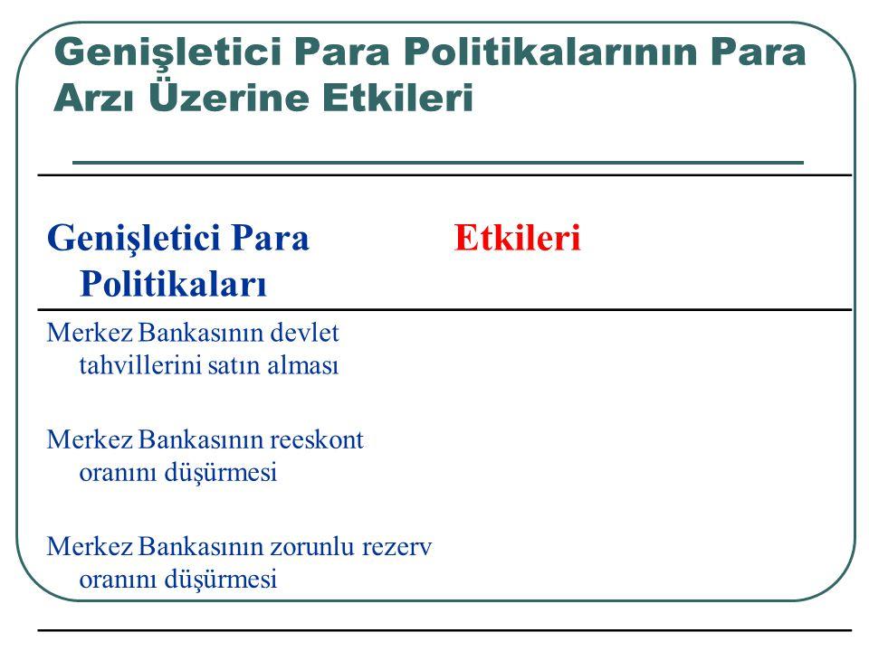Genişletici Para Politikalarının Para Arzı Üzerine Etkileri Genişletici Para Politikaları Etkileri Merkez Bankasının devlet tahvillerini satın alması