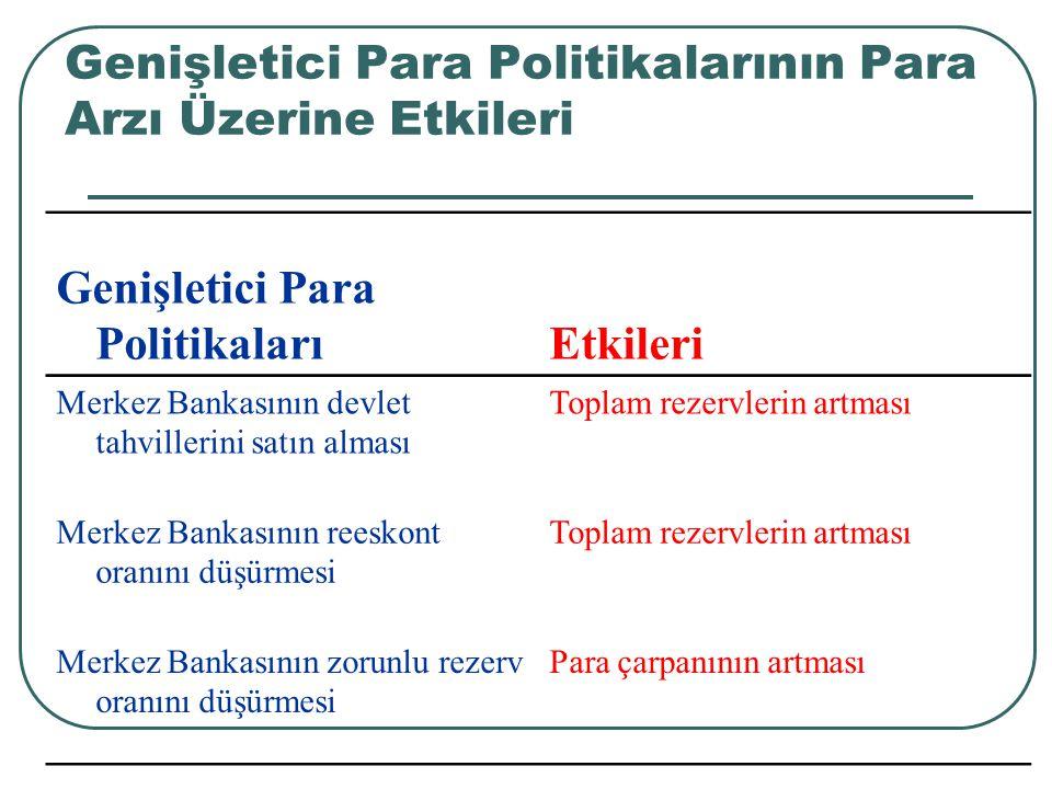 Daraltıcı Para Politikalarının Para Arzı Üzerine Etkileri Daraltıcı Para Politikaları Etkileri Merkez Bankasının devlet tahvillerini satması Merkez Bankasının reeskont oranını artırması Merkez Bankasının zorunlu rezerv oranını artırması