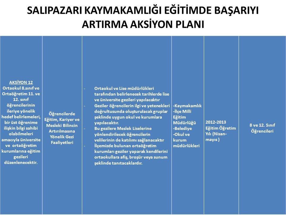 SALIPAZARI KAYMAKAMLIĞI EĞİTİMDE BAŞARIYI ARTIRMA AKSİYON PLANI AKSİYON 12 Ortaokul 8.sınıf ve Ortaöğretim 11.