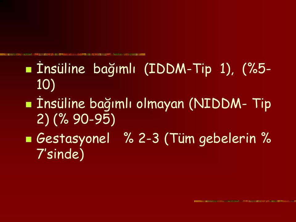 İnsüline bağımlı (IDDM-Tip 1), (%5- 10) İnsüline bağımlı olmayan (NIDDM- Tip 2) (% 90-95) Gestasyonel % 2-3 (Tüm gebelerin % 7'sinde)