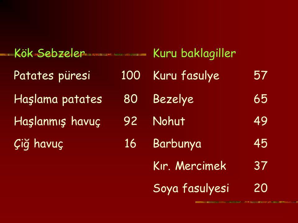Kök SebzelerKuru baklagiller Patates püresi100Kuru fasulye57 Haşlama patates80Bezelye65 Haşlanmış havuç92Nohut49 Çiğ havuç16Barbunya45 Kır.