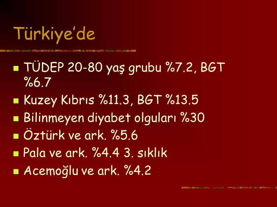 Türkiye'de TÜDEP 20-80 yaş grubu %7.2, BGT %6.7 Kuzey Kıbrıs %11.3, BGT %13.5 Bilinmeyen diyabet olguları %30 Öztürk ve ark.
