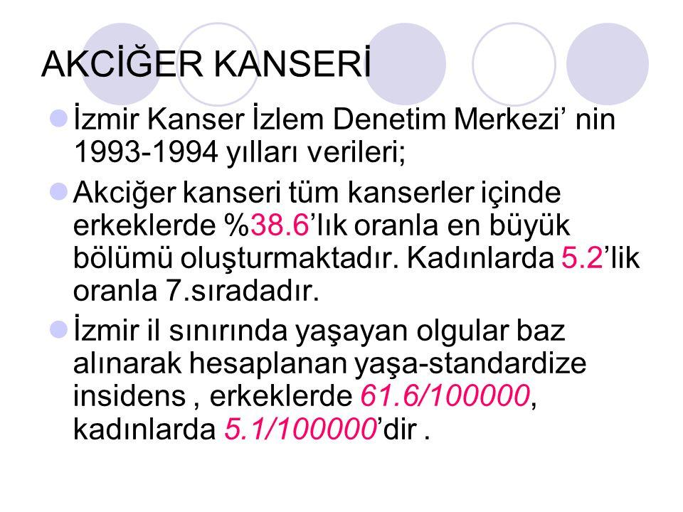 AKCİĞER KANSERİ İzmir Kanser İzlem Denetim Merkezi' nin 1993-1994 yılları verileri; Akciğer kanseri tüm kanserler içinde erkeklerde %38.6'lık oranla e