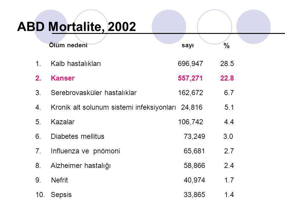 ABD Mortalite, 2002 1.Kalb hastalıkları696,947 28.5 2.Kanser557,271 22.8 3.Serebrovasküler hastalıklar162,672 6.7 4.Kronik alt solunum sistemi infeksi