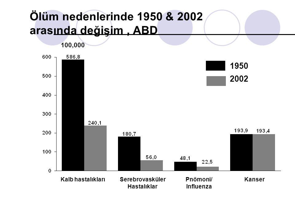 Ölüm nedenlerinde 1950 & 2002 arasında değişim, ABD Kalb hastalıklarıSerebrovasküler Hastalıklar Pnömoni/ Influenza Kanser 1950 2002 100,000
