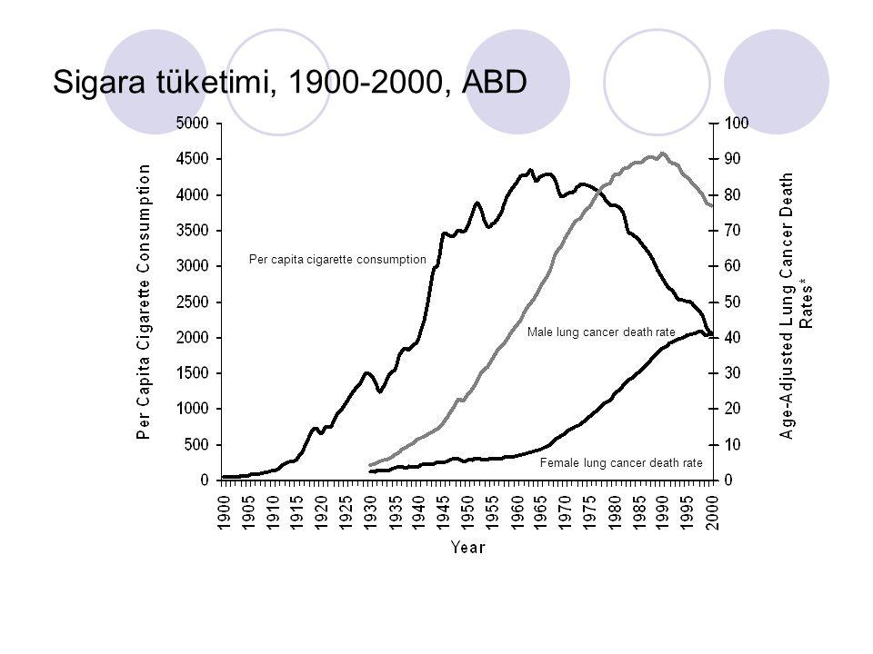 Sigara tüketimi, 1900-2000, ABD Per capita cigarette consumption Male lung cancer death rate Female lung cancer death rate