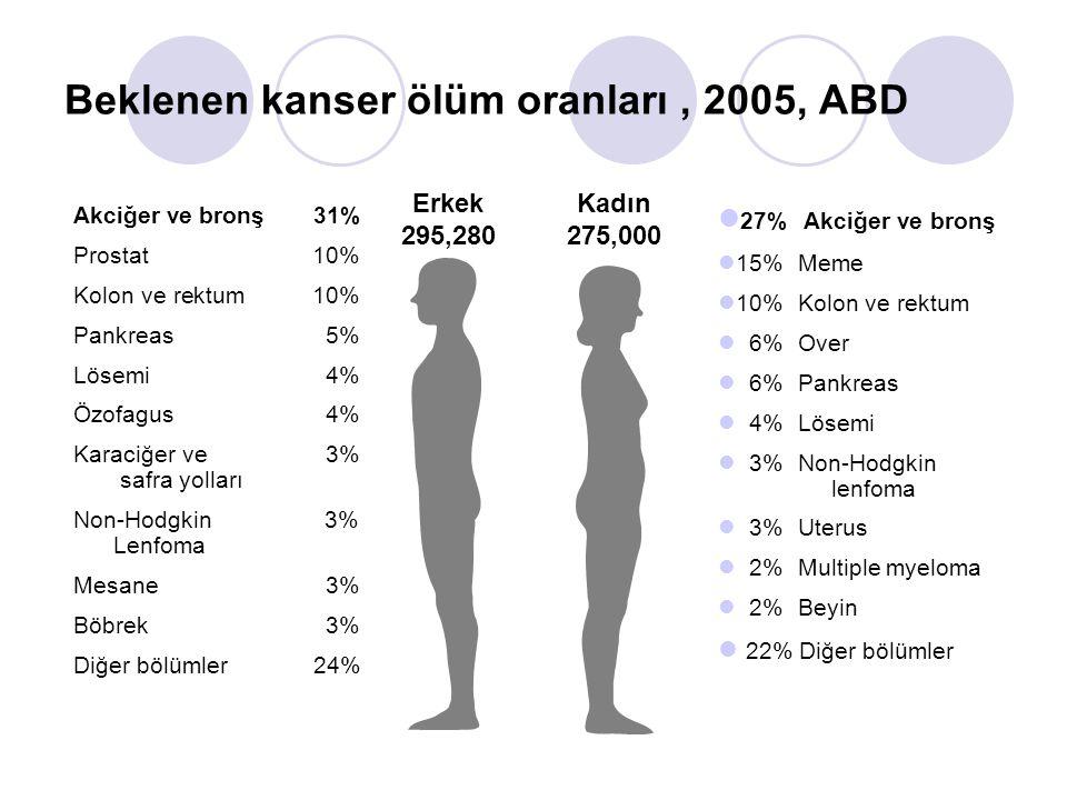 Beklenen kanser ölüm oranları, 2005, ABD Erkek 295,280 Kadın 275,000 27% Akciğer ve bronş 15%Meme 10%Kolon ve rektum 6%Over 6%Pankreas 4%Lösemi 3%Non-