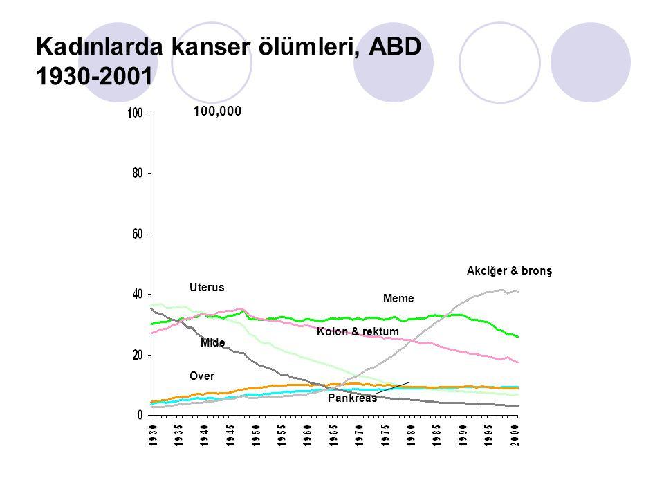 AKCİĞER KANSERİ İzmir Kanser İzlem Denetim Merkezi' nin 1993-1994 yılları verileri; Akciğer kanseri tüm kanserler içinde erkeklerde %38.6'lık oranla en büyük bölümü oluşturmaktadır.