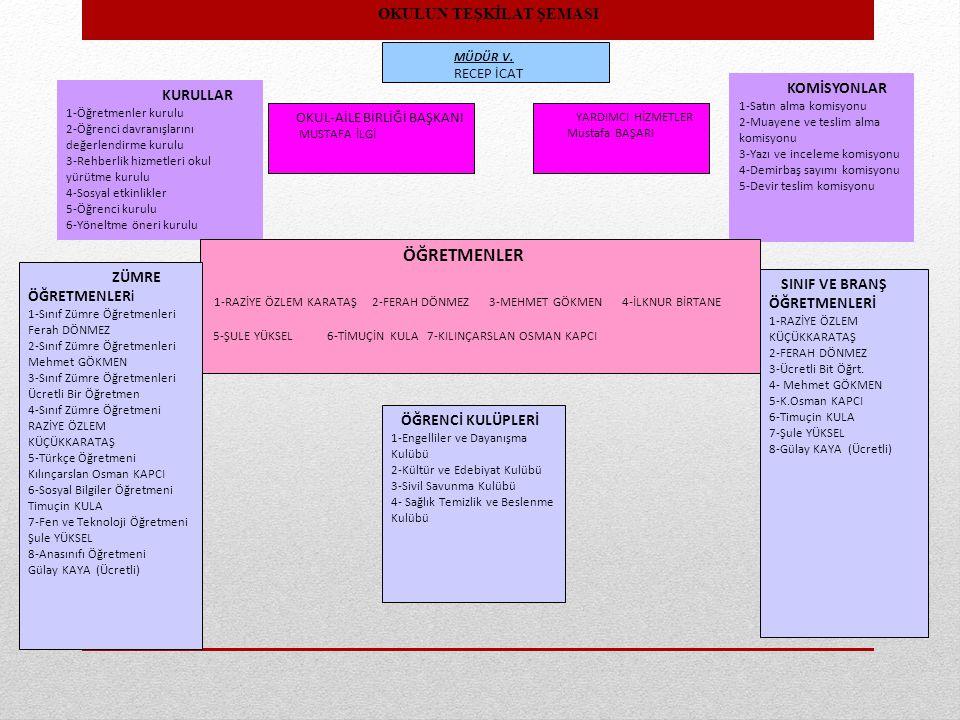 MÜDÜR V. RECEP İCAT KURULLAR 1-Öğretmenler kurulu 2-Öğrenci davranışlarını değerlendirme kurulu 3-Rehberlik hizmetleri okul yürütme kurulu 4-Sosyal et